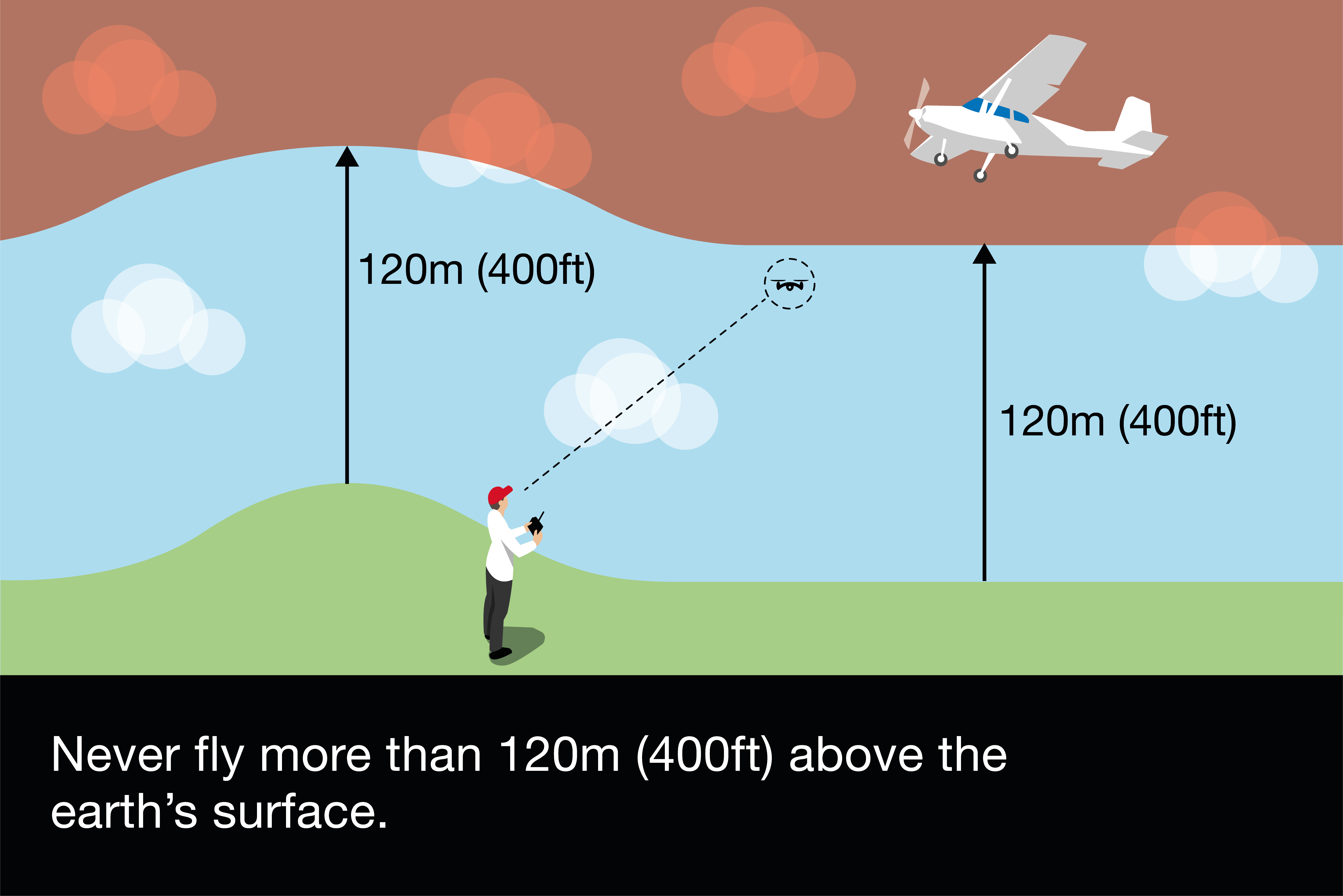 Never fly more than 120 metres above the earth's surface.