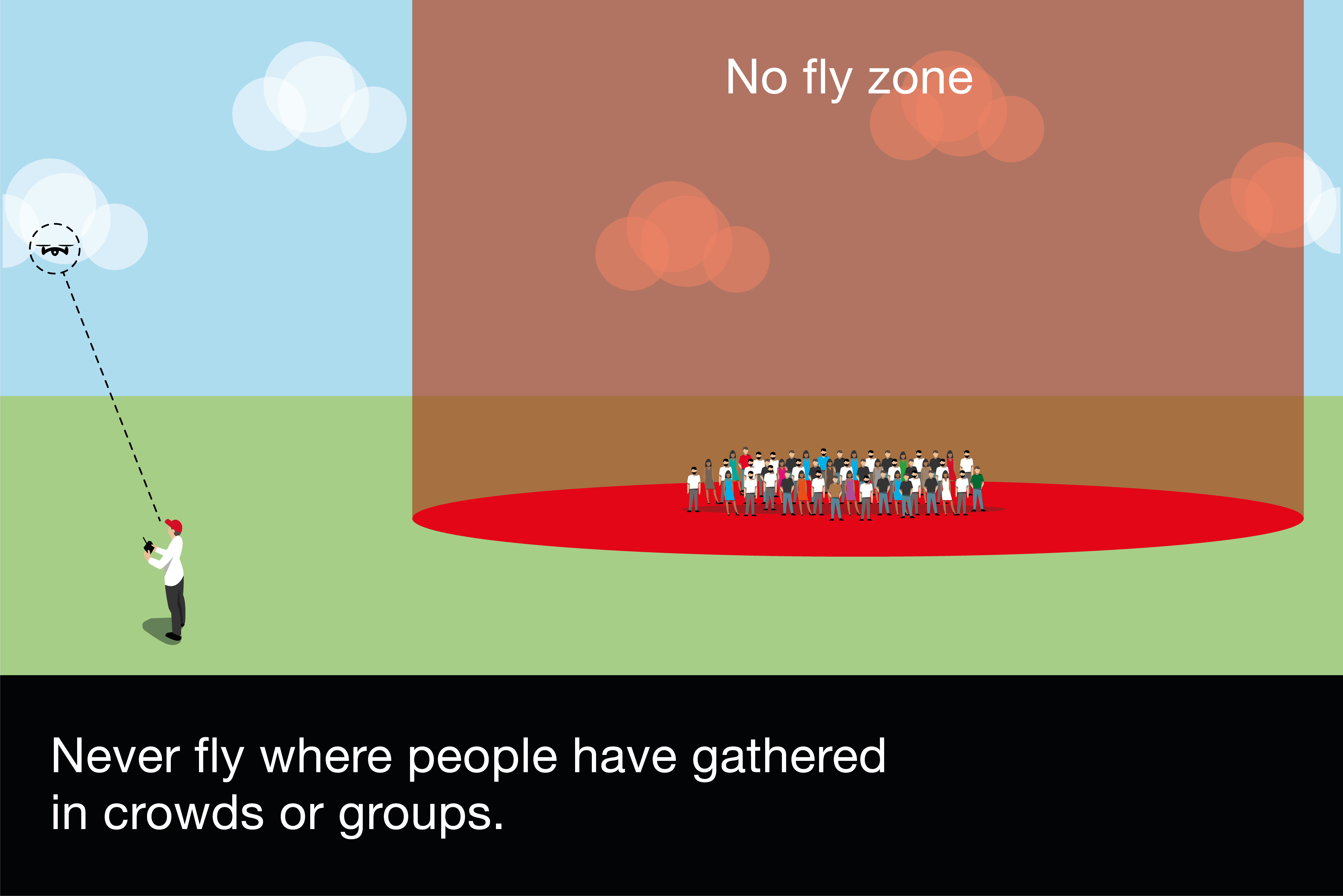 Never fly where people have gathered in crowds or groups.