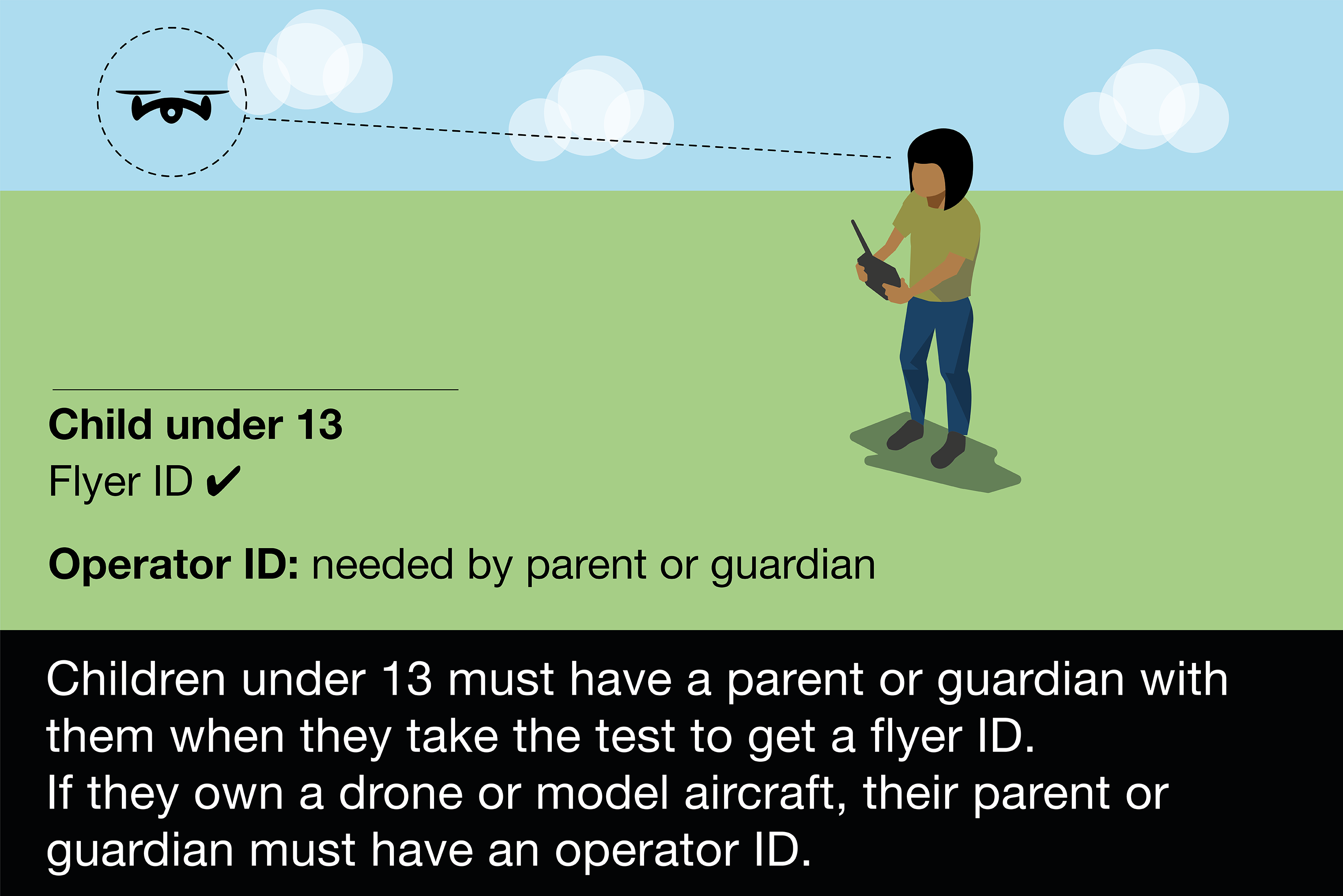 Children under 13 must have a flyer ID. If they're under 12, they must only fly when supervised by someone aged 16 or over.