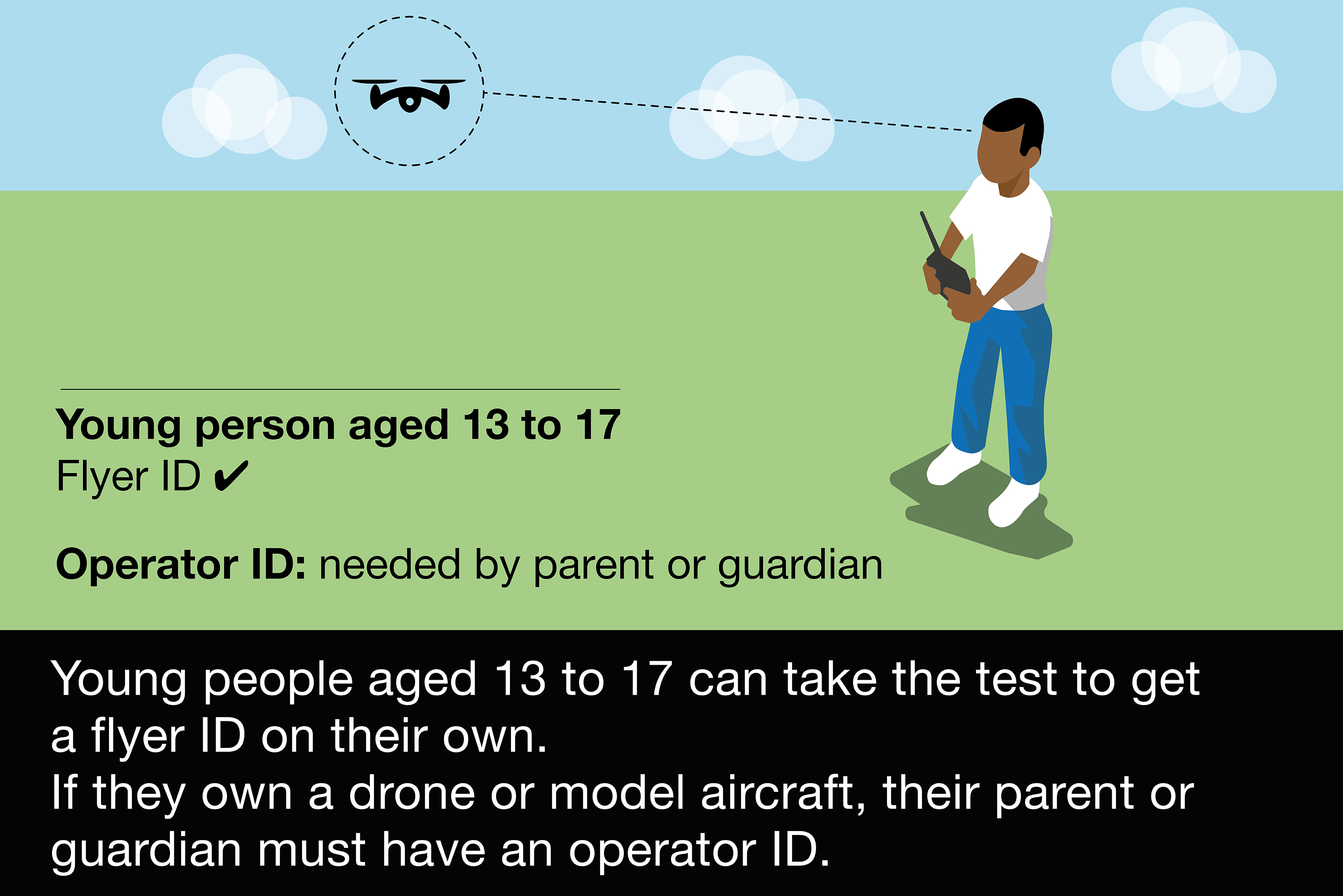 Young people aged 13 to 17 must have a flyer ID, but can fly unsupervised.